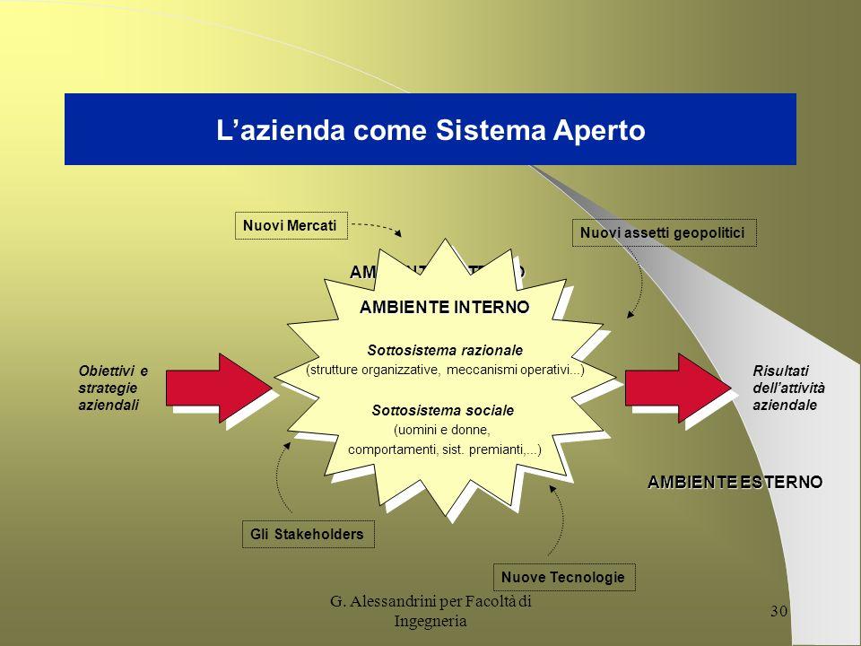 G. Alessandrini per Facoltà di Ingegneria 29 Autonomia decisionale 1. Autonomia decisionale 2. Ampliamento della superficie di contatto con il mercato