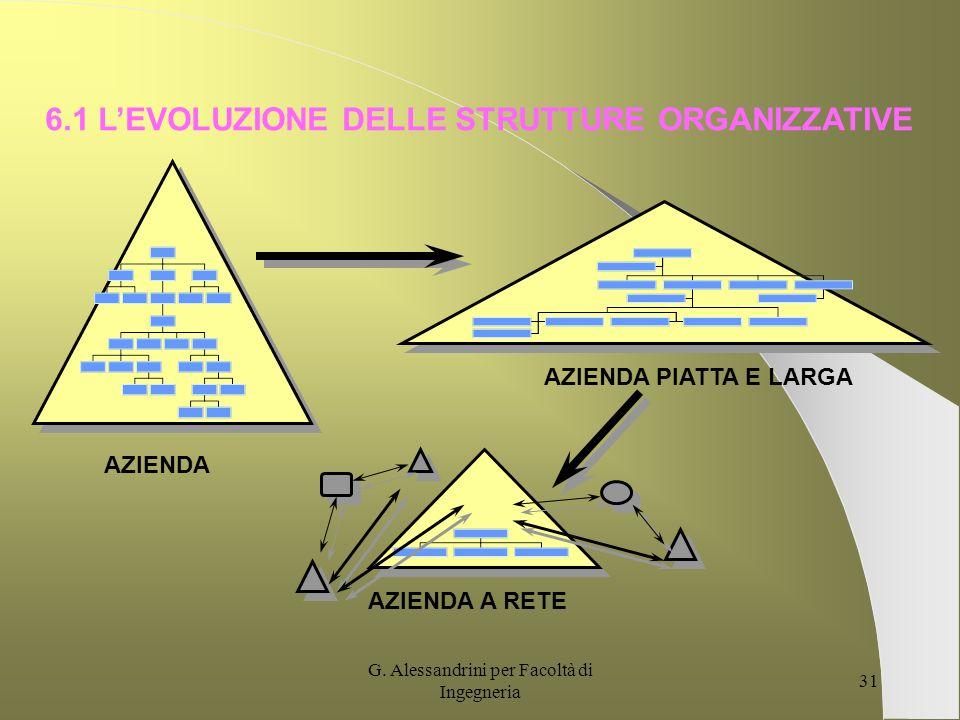 G. Alessandrini per Facoltà di Ingegneria 30 AMBIENTE ESTERNO AMBIENTE INTERNO Sottosistema razionale (strutture organizzative, meccanismi operativi..