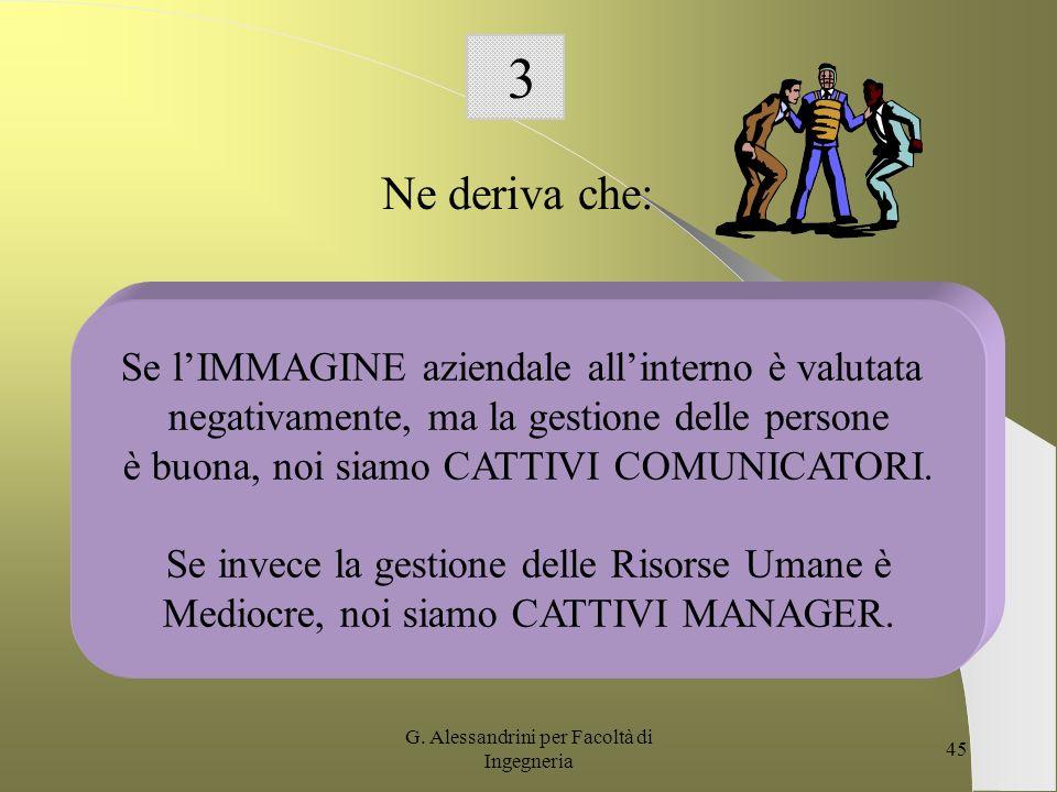 G. Alessandrini per Facoltà di Ingegneria 44 2 Unazienda, in realtà, non costruisce unimmagine; essa dovrebbe cercare di comunicare con la massima eff