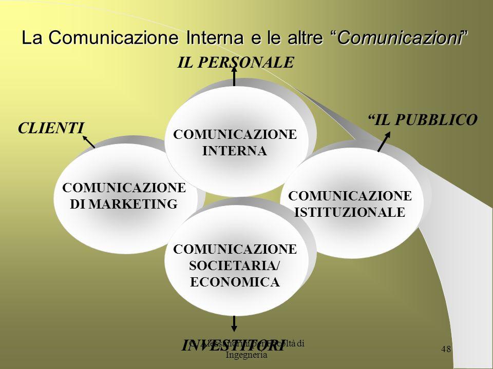 G. Alessandrini per Facoltà di Ingegneria 47 Le 4 Funzioni della Comunicazione Interna INTEGRATIVA MANUTENTIVA ORIENTATA AI RISULTATI/ PERFORMANCE ORI