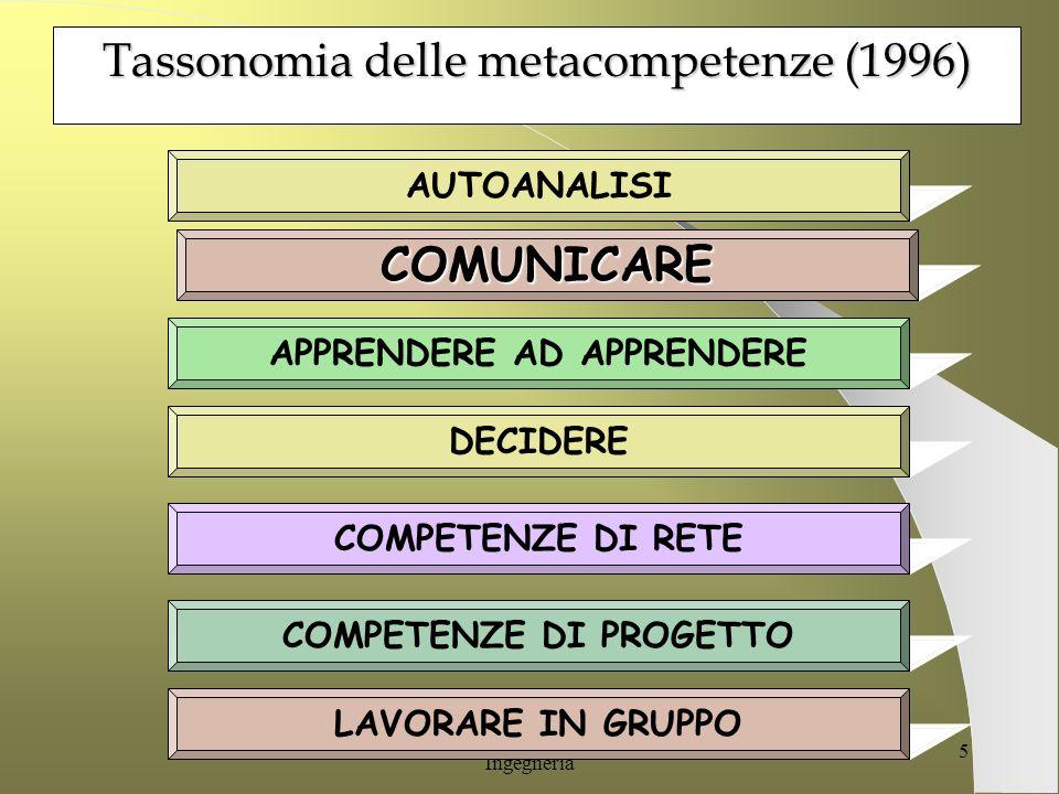 G. Alessandrini per Facoltà di Ingegneria 4 Prima parte Conoscere la comunicazione come processo