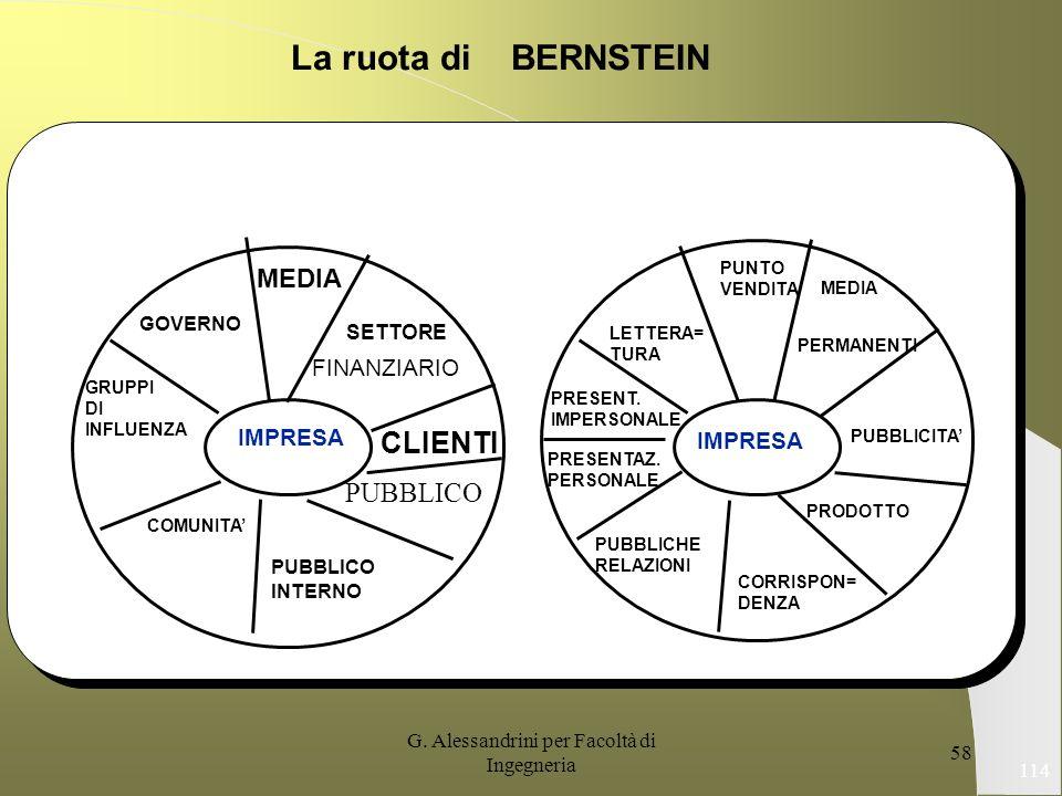 G. Alessandrini per Facoltà di Ingegneria 57 La filosofia della cultura come parte del sistema di gestione del servizio Fonte: Norman CONCETTO DI SERV