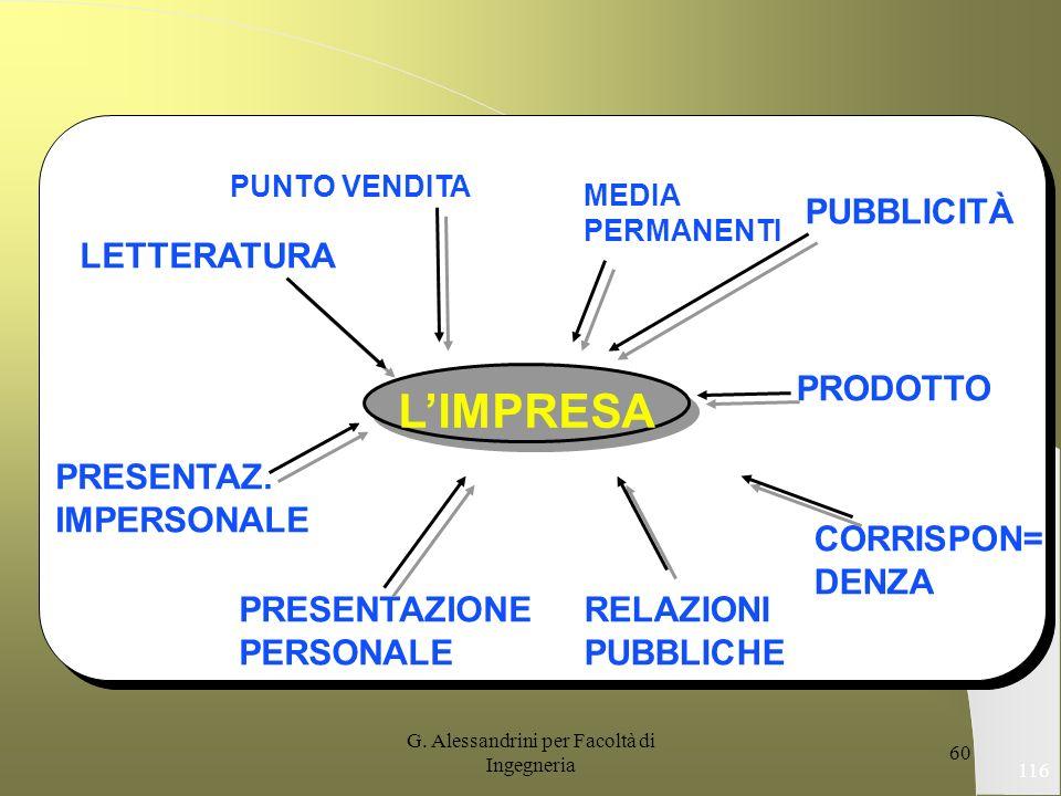 G. Alessandrini per Facoltà di Ingegneria 59 115 La comunicazione organizzativa LIMPRESA GOVERNO MEDIA SETTORE FINANZIARIO CLIENTI PUBBLICO INTERNO CO