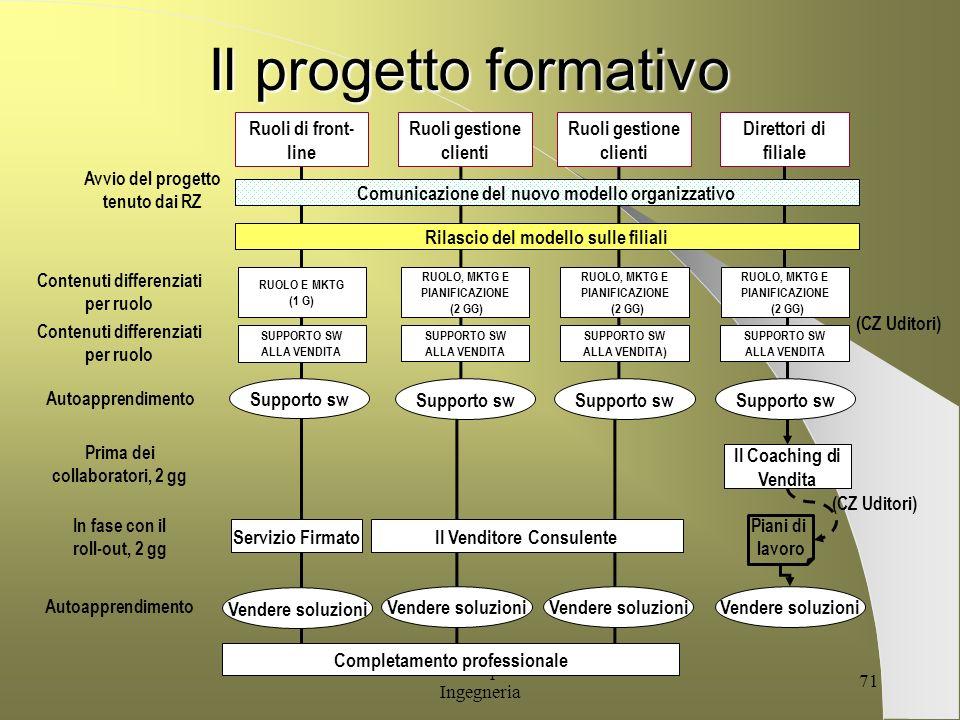 G. Alessandrini per Facoltà di Ingegneria 70 Il percorso della sessione Innovator SCENARIOFINALITA BANCA NUOVO MODELLO ORGANIZZATIVO CONCRETIZZAZIONE