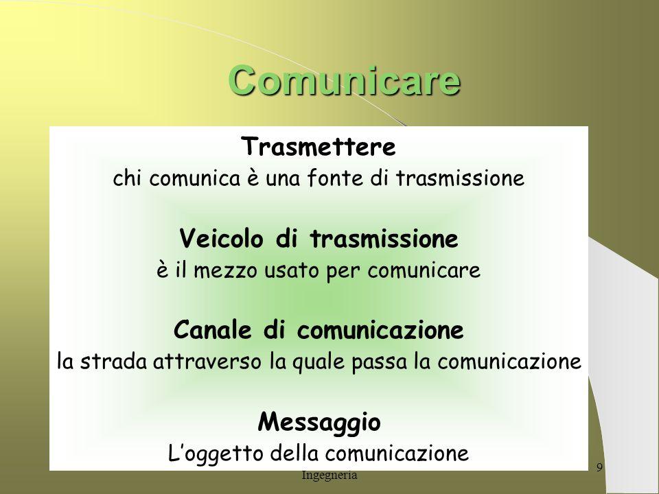 G. Alessandrini per Facoltà di Ingegneria 8 La Comunicazione Comunicare è INVIARE TRASMETTERE TRASFERIRE NOTIFICARE FAR SENTIRE FAR CONOSCERE PARTECIP