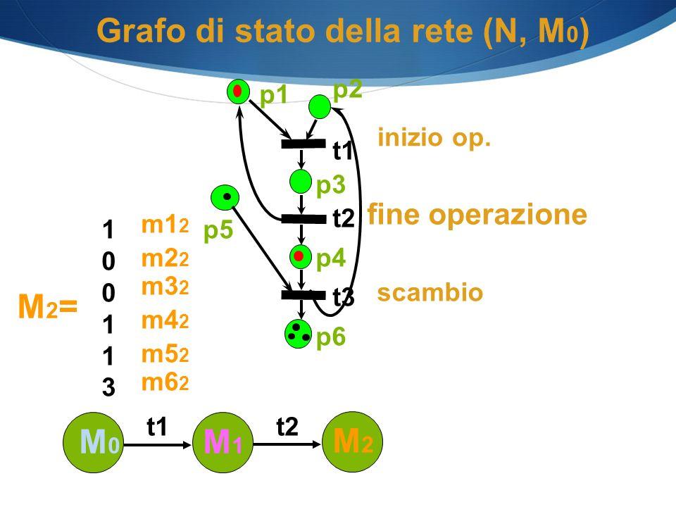 Grafo di stato della rete (N, M 0 ) p1 p2 p3 p4 p6 t1 t2 t3 p5 M0M0 M1M1 t1 M2=M2= 100113100113 m5 2 m4 2 m3 2 m2 2 m1 2 m6 2 M2M2 t2 scambio inizio o