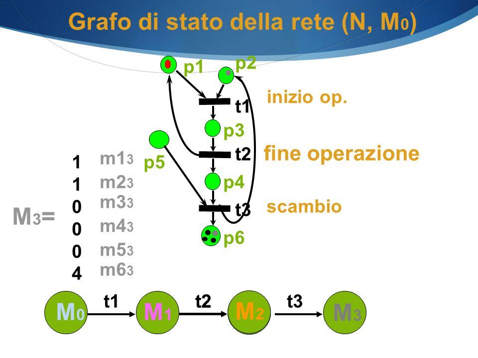 Grafo di stato della rete (N, M 0 ) M3=M3= 110004110004 m5 3 m4 3 m3 3 m2 3 m1 3 m6 3 p1 p2 p3 p4 p6 t1 t2 t3 p5 M0M0 M1M1 t1 M2M2 t2 M3M3 t3 scambio