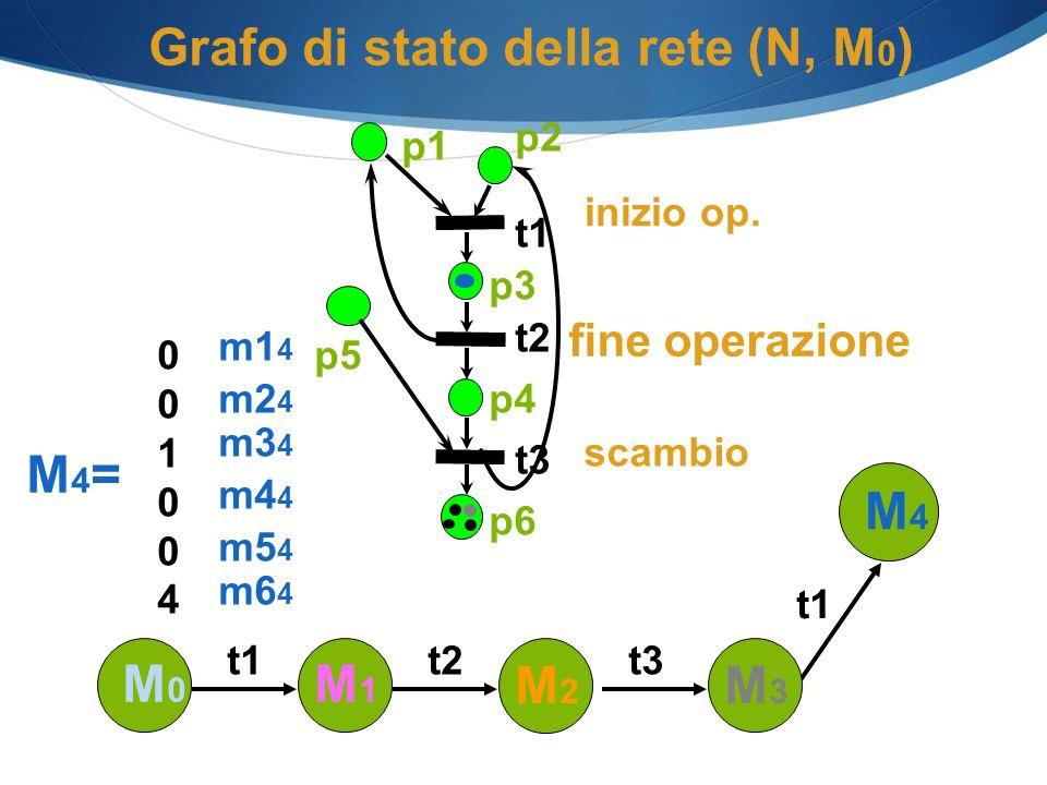 Grafo di stato della rete (N, M 0 ) p1 p2 p3 p4 p6 t1 t2 t3 p5 M0M0 M1M1 t1 M2M2 t2 M4=M4= 001004001004 m5 4 m4 4 m3 4 m2 4 m1 4 m6 4 M4M4 t1 M3M3 t3