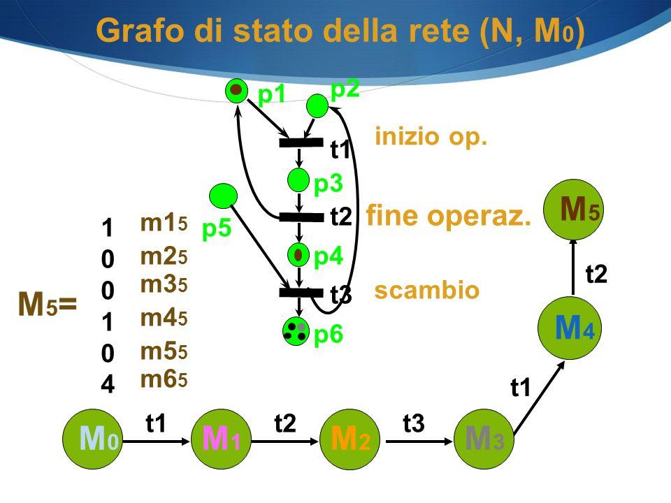 Grafo di stato della rete (N, M 0 ) p1 p2 p3 p4 p6 t1 t2 t3 p5 M0M0 M1M1 t1 M2M2 t2t3 scambio inizio op. M4M4 t1 M3M3 t2 M5=M5= 100104100104 m5 5 m4 5