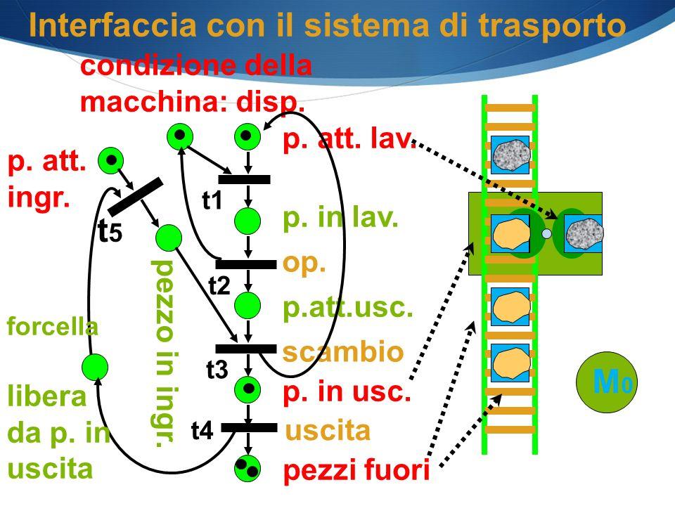 p. att. ingr. p. att. lav. p. in lav. op. scambio p. in usc. p.att.usc. condizione della macchina: disp. pezzo in ingr. Interfaccia con il sistema di