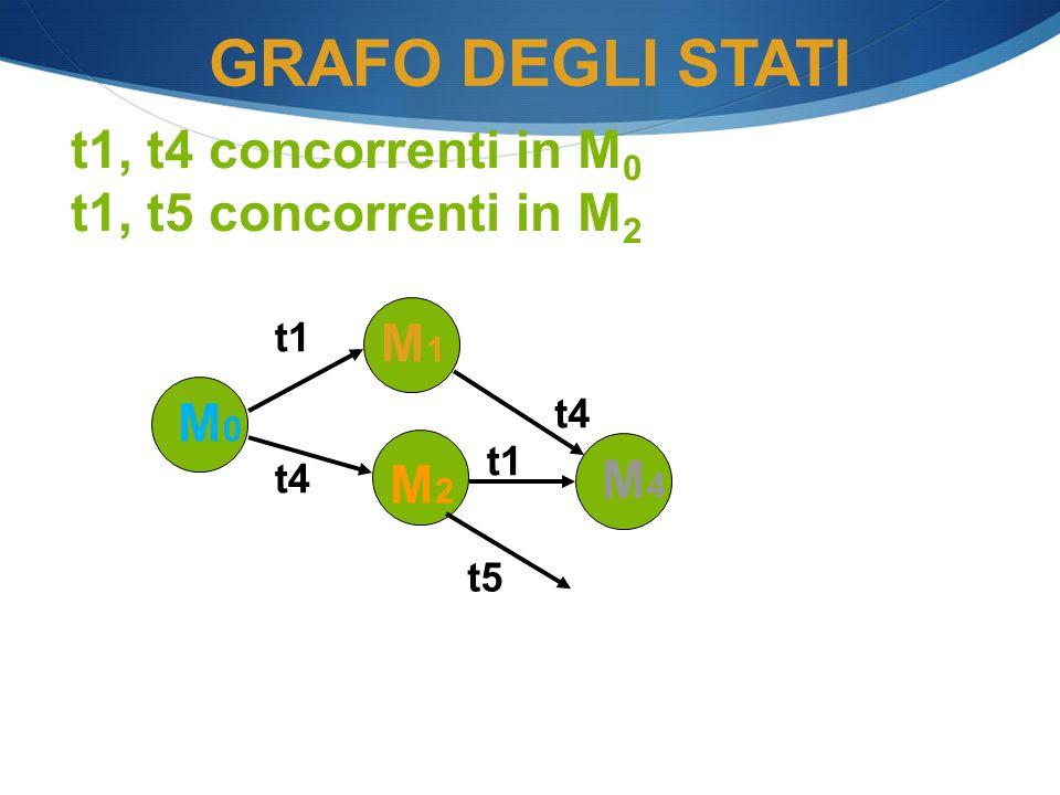 M0M0 M2M2 t1 M4M4 GRAFO DEGLI STATI M1M1 t1 t4 t1, t4 concorrenti in M 0 t1, t5 concorrenti in M 2 t5