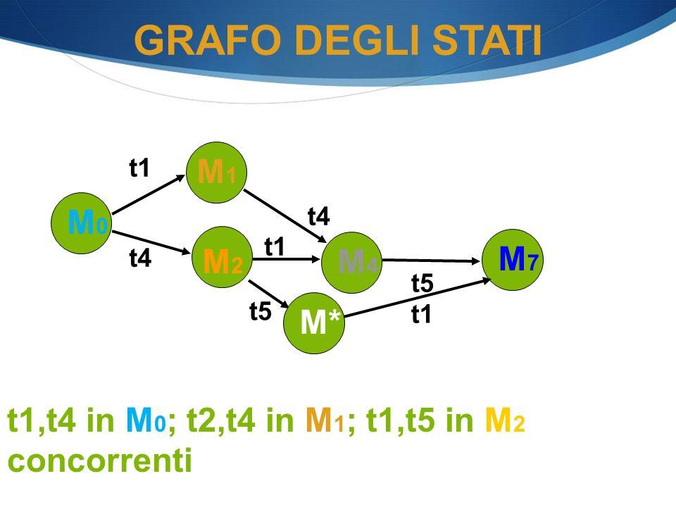 M0M0 t4 M2M2 t1 M4M4 GRAFO DEGLI STATI M1M1 t1 t4 M7M7 t5 t1 M* t1,t4 in M 0 ; t2,t4 in M 1 ; t1,t5 in M 2 concorrenti