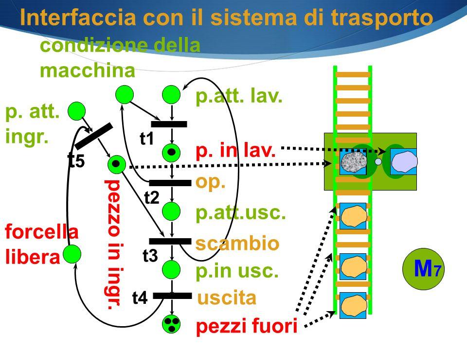 p. in lav. pezzo in ingr. forcella libera p.att. lav. op. p.att.usc. condizione della macchina Interfaccia con il sistema di trasporto pezzi fuori p.i