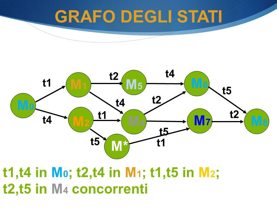 M0M0 M1M1 t4 M2M2 t1 M5M5 t2 M6M6 M4M4 t4 t5 GRAFO DEGLI STATI t4 M7M7 t2 M8M8 t5 t2 t5 t1 M* t1,t4 in M 0 ; t2,t4 in M 1 ; t1,t5 in M 2 ; t2,t5 in M