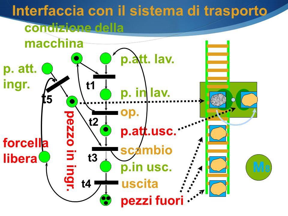 forcella libera p.att. lav. p. in lav. op. p.in usc. p.att.usc. condizione della macchina pezzo in ingr. Interfaccia con il sistema di trasporto pezzi