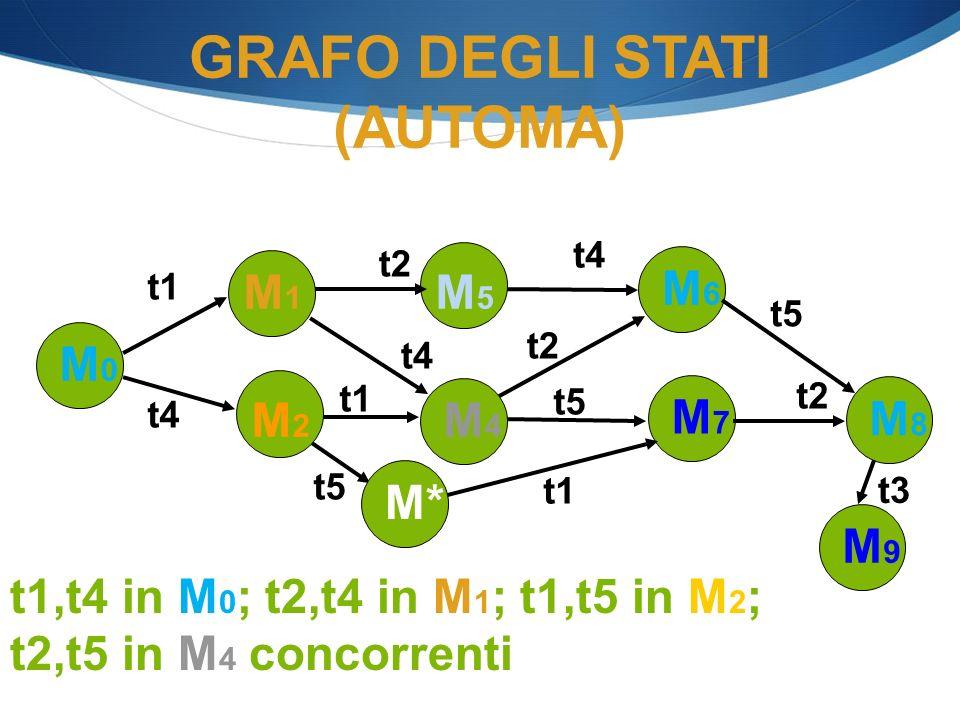 t5 GRAFO DEGLI STATI (AUTOMA) t1,t4 in M 0 ; t2,t4 in M 1 ; t1,t5 in M 2 ; t2,t5 in M 4 concorrenti M0M0 M1M1 t4 M2M2 t1 M5M5 t2 M6M6 M4M4 t4 M7M7 t2
