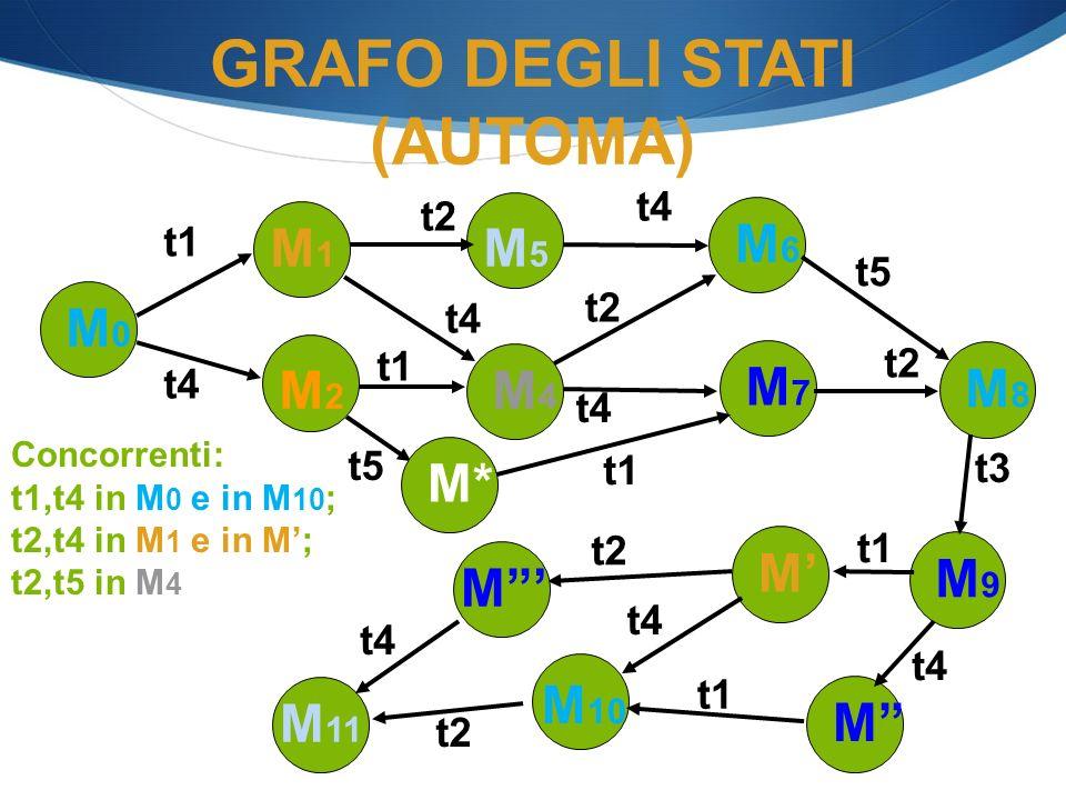 t5 GRAFO DEGLI STATI (AUTOMA) Concorrenti: t1,t4 in M 0 e in M 10 ; t2,t4 in M 1 e in M; t2,t5 in M 4 M0M0 M1M1 t4 M2M2 t1 M5M5 t2 M6M6 M4M4 t4 M7M7 t