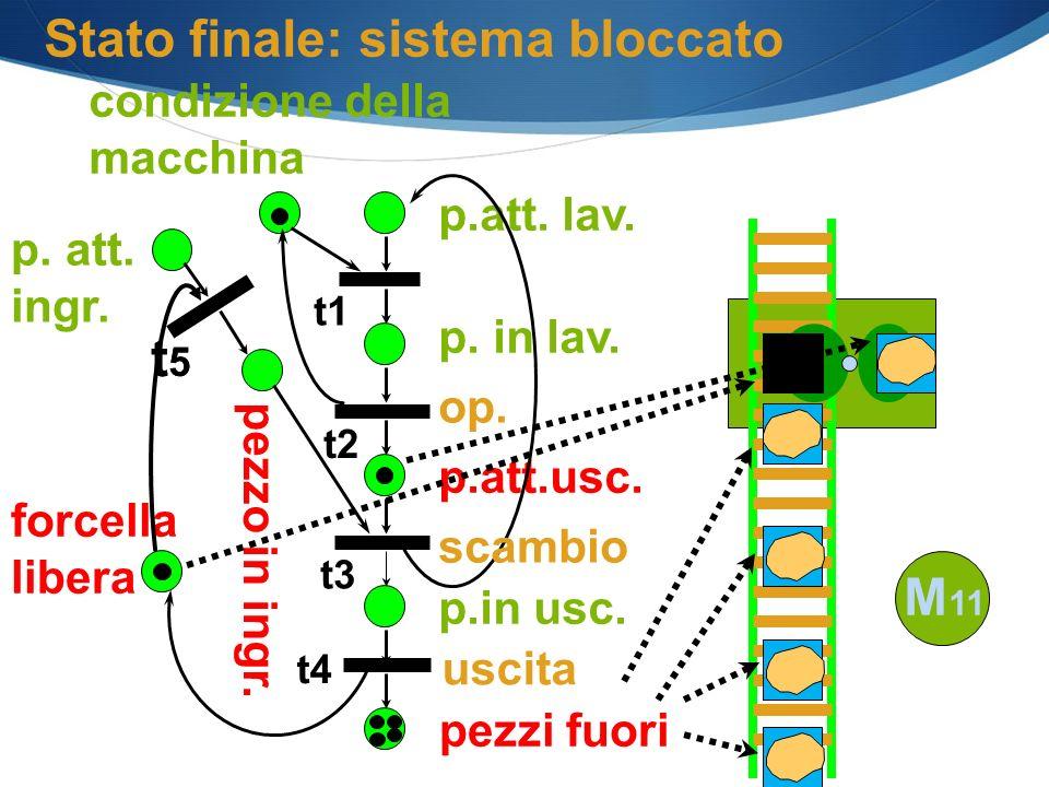 forcella libera p.att. lav. p. in lav. op. p.in usc. p.att.usc. condizione della macchina pezzo in ingr. Stato finale: sistema bloccato pezzi fuori t5