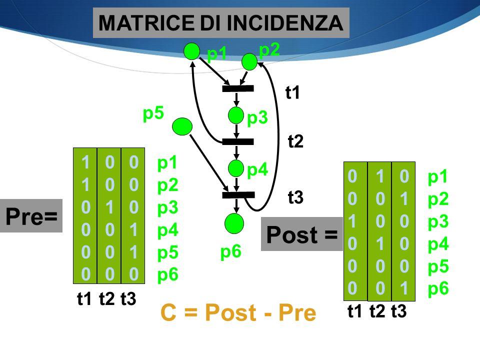 C = Post - Pre MATRICE DI INCIDENZA Pre= 110000110000 001000001000 000110000110 p1 p2 p3 p4 p5 p6 t1 t2 t3 010001010001 100100100100 Post = p1 p2 p3 p