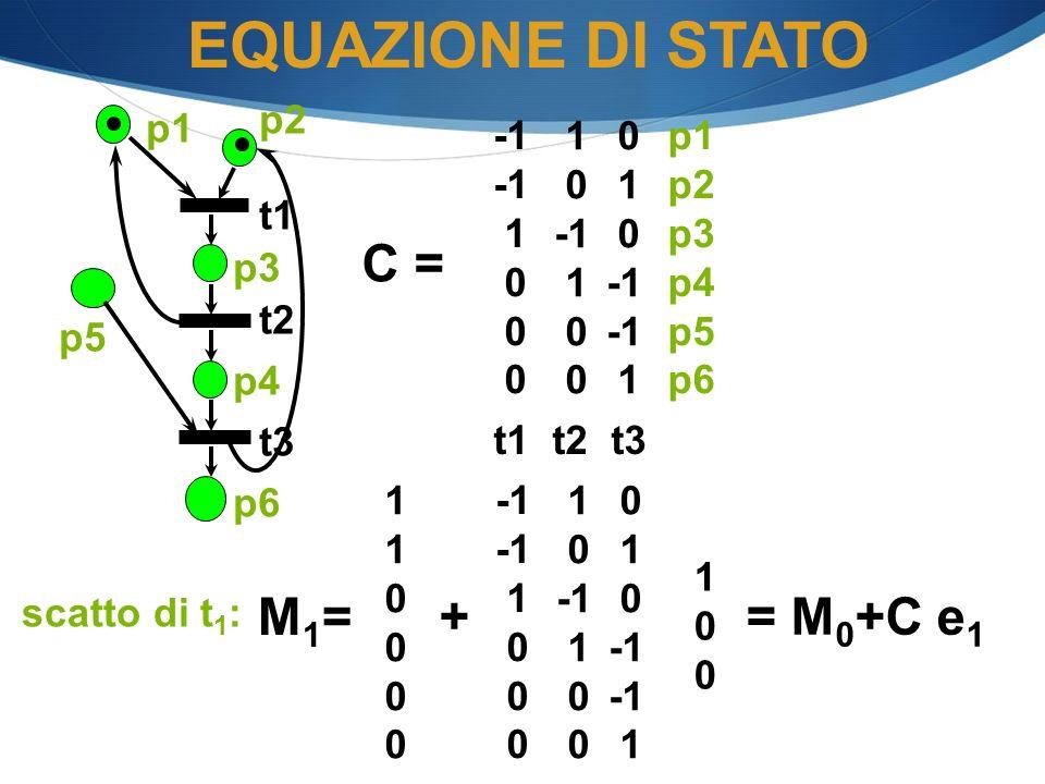 C = p1 p2 p3 p4 p5 p6 t1 t2 t3 0 1 0 1 0 1 0 1 0 p1 p2 p3 p4 p6 t1 t2 t3 p5 scatto di t 1 : 1 0 M1=M1= + 1 0 1 0 1 0 1 0 1 0 = M 0 +C e 1 EQUAZIONE DI