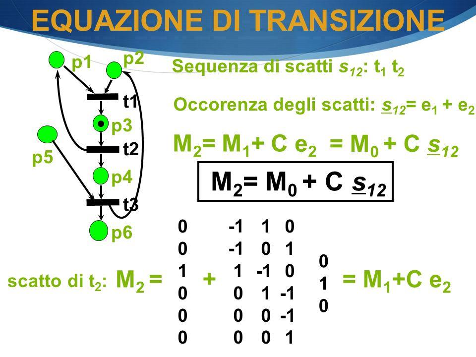 p1 p2 p3 p4 p6 t1 t2 t3 p5 scatto di t 2 : 0 1 0 M 2 = M 1 + C e 2 + 0 1 0 1 0 1 0 1 0 1 0 = M 1 +C e 2 Sequenza di scatti s 12 : t 1 t 2 Occorenza de