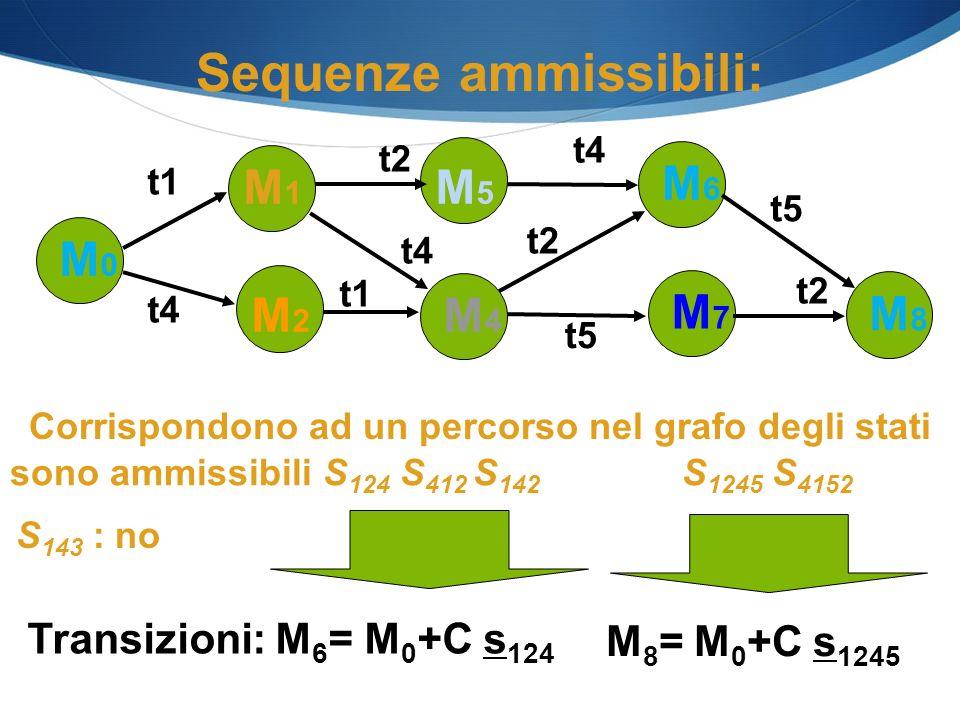 Sequenze ammissibili: Corrispondono ad un percorso nel grafo degli stati sono ammissibili S 124 S 412 S 142 S 1245 S 4152 S 143 : no Transizioni: M 6
