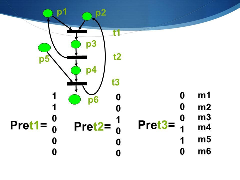 Pre= 110000110000 001000001000 000110000110 p1 p2 p3 p4 p5 p6 t1 t2 t3 Post = t1 t2 t3 p1 p2 p3 p4 p5 p6 010001010001 100100100100 001000001000 p1 p2 p6 p5 t1 t2 t3 p4 p3