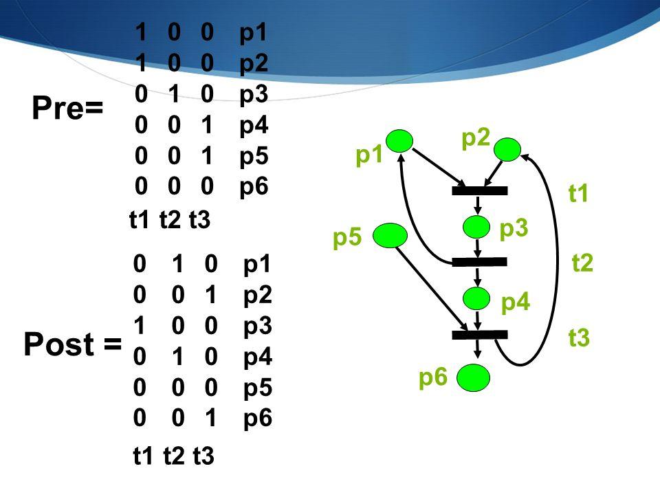 C = Post - Pre MATRICE DI INCIDENZA Pre= 110000110000 001000001000 000110000110 p1 p2 p3 p4 p5 p6 t1 t2 t3 010001010001 100100100100 Post = p1 p2 p3 p4 p5 p6 t1 t2 t3 001000001000 p1 p2 p3 p4 p6 t1 t2 t3 p5