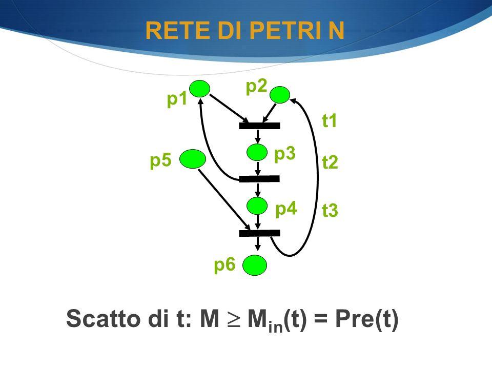RETE DI PETRI N Scatto di t: M M in (t) = Pre(t) p1 p2 p6 p5 t1 t2 t3 p4 p3
