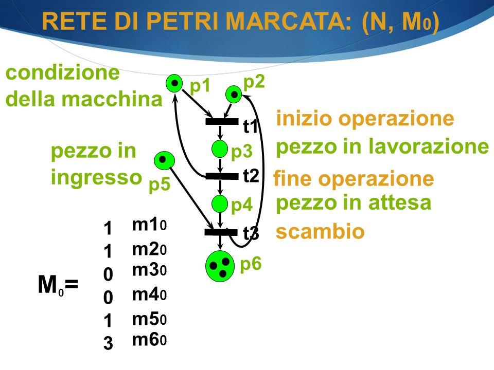 M0=M0= 110013110013 m5 0 m4 0 m3 0 m2 0 m1 0 RETE DI PETRI MARCATA: (N, M 0 ) scambio inizio operazione condizione della macchina p1 p2 p3 p4 p6 t1 t2