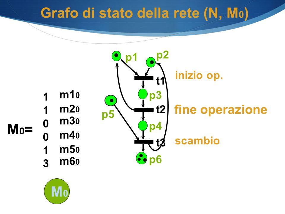 Grafo di stato della rete (N, M 0 ) scambio inizio op. p1 p2 p3 p4 p6 t1 t2 t3 p5 M0M0 M0=M0= 110013110013 m5 0 m4 0 m3 0 m2 0 m1 0 m6 0 fine operazio