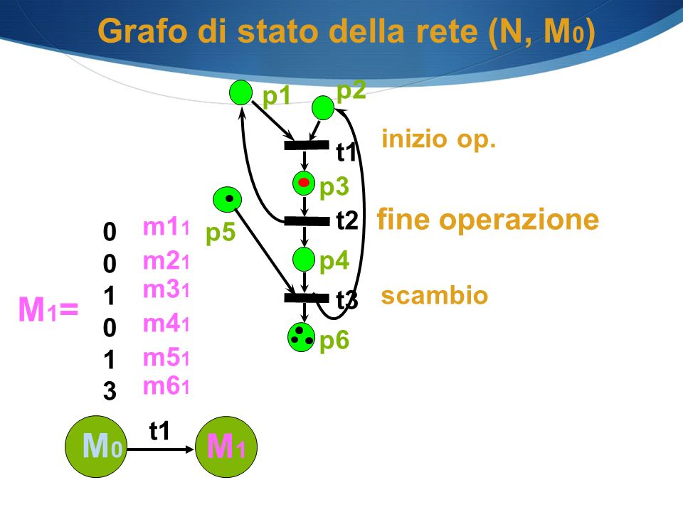 Grafo di stato della rete (N, M 0 ) M1=M1= 001013001013 m5 1 m4 1 m3 1 m2 1 m1 1 m6 1 p1 p2 p3 p4 p6 t1 t2 t3 p5 M1M1 t1 scambio inizio op. M0M0 fine