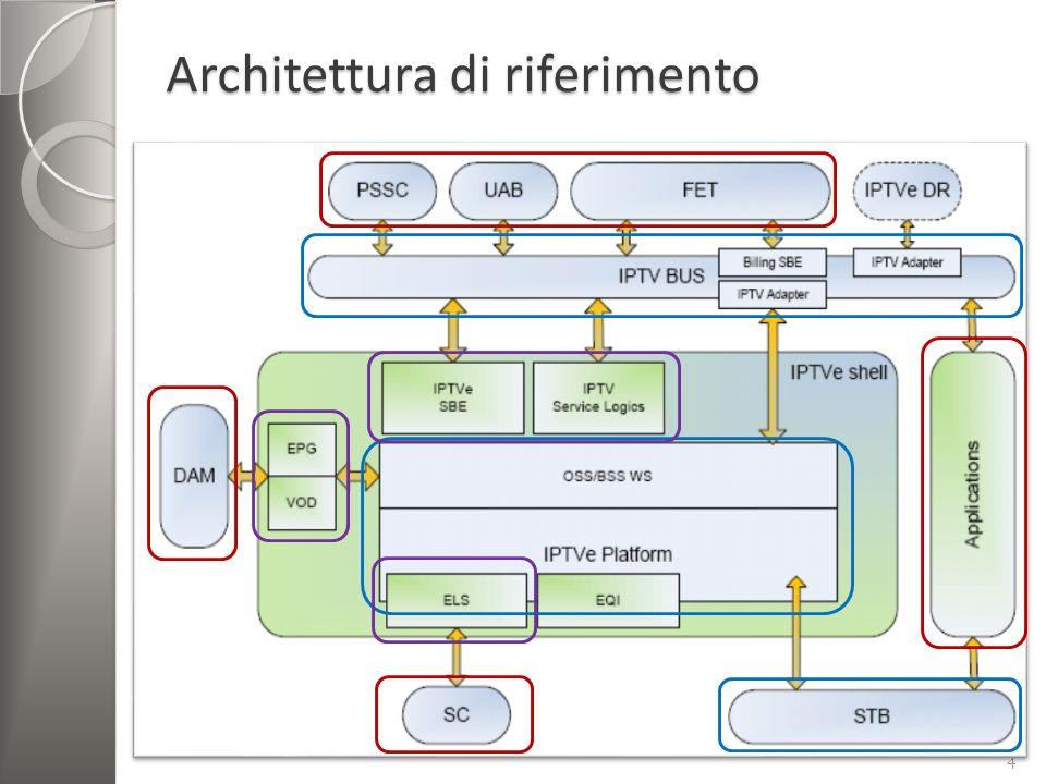SOA - Service Oriented Architecture Composta da: Service: concetto centrale Front-end: elementi attivi di SOA Service repository per contattare i servizi Modello di integrazione: Service bus per connettere tutti i partecipanti di SOA Connettività Eterogeneità di modelli di comunicazione e tecnologie Servizi tecnici 5