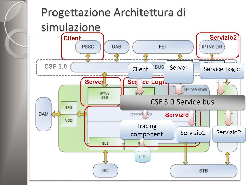 Progettazione Architettura di simulazione 6 Client: invia le richieste Server: Interazione con il client Dà inizio alla Service Logic Service Logic: o