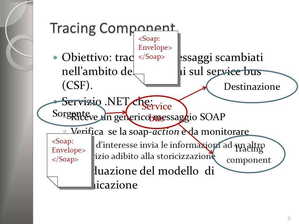 Tracing Component 9 Obiettivo: tracciare i messaggi scambiati nellambito delle sessioni sul service bus (CSF). Servizio.NET che: Riceve un generico me