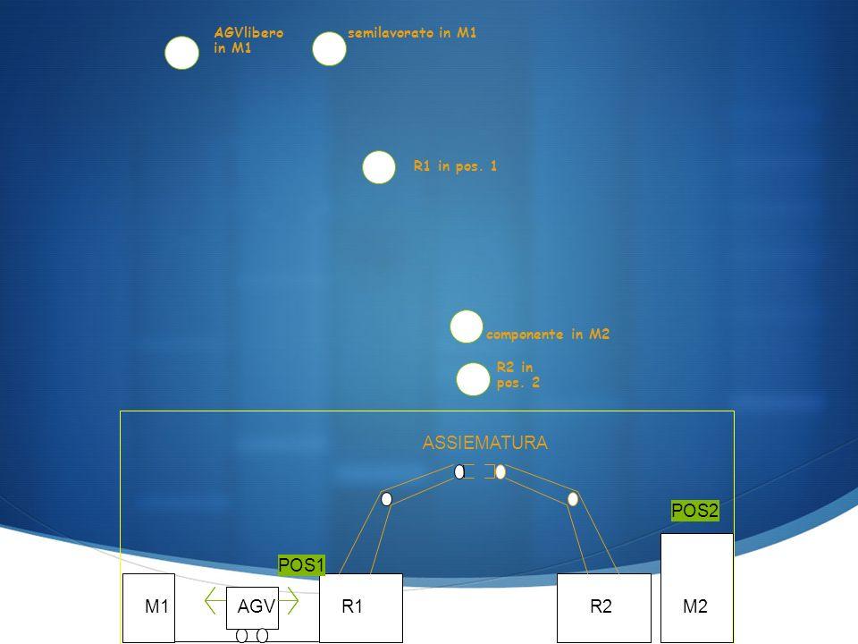 AGVlibero in M1 semilavorato in M1 R1 in pos. 1 R2 in pos.