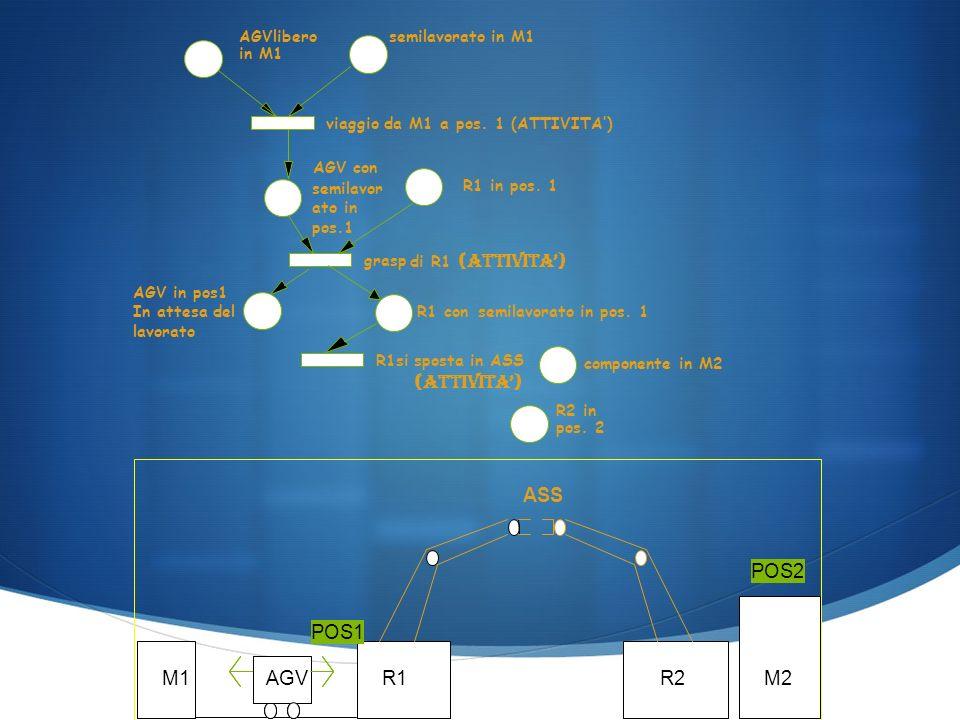 AGVlibero in M1 semilavorato in M1 AGV con semilavor ato in pos.1 R1 in pos.