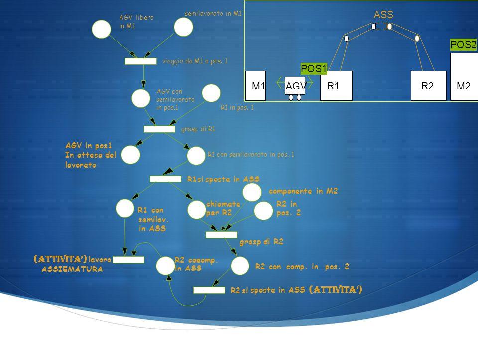 AGVlibero in M1 semilavorato in M1 AGV con semilavorato in pos.1 R1 in pos.