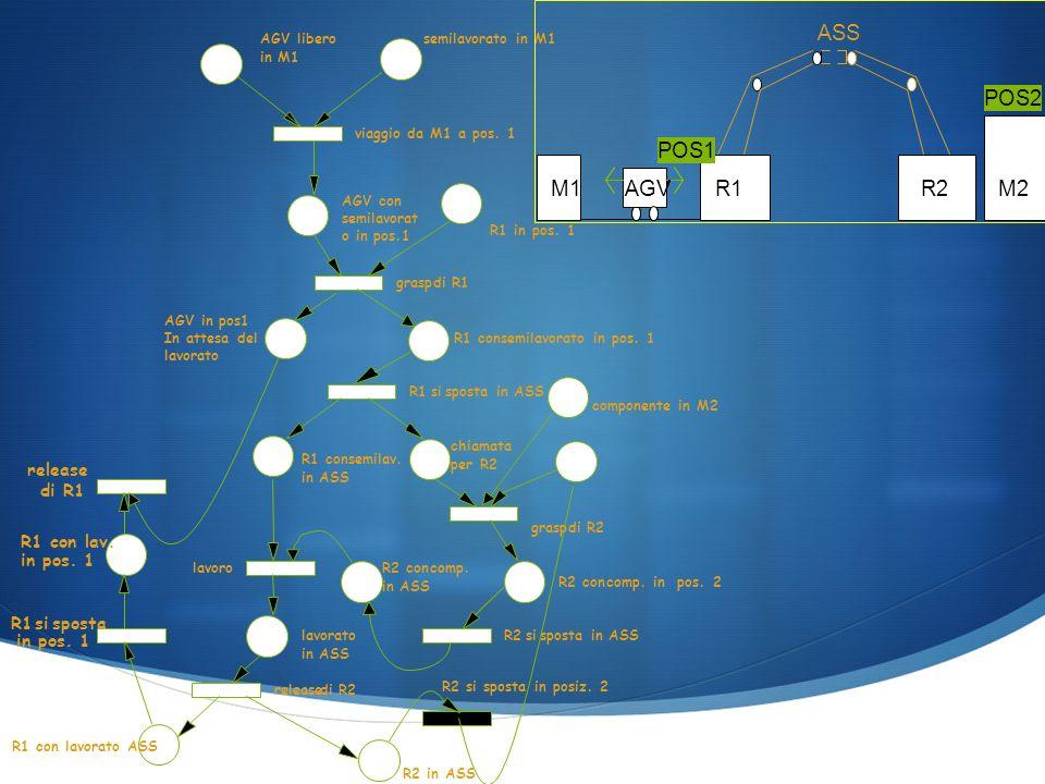 AGVlibero in M1 semilavorato in M1 AGV con semilavorat o in pos.1 R1 in pos.