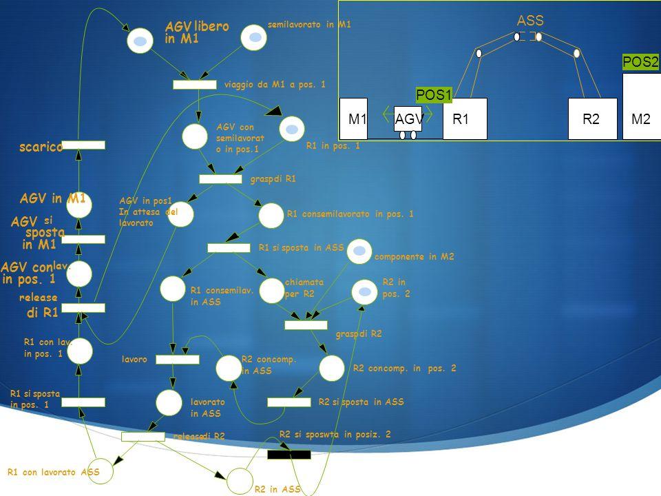 AGV libero in M1 semilavorato in M1 AGV con semilavorat o in pos.1 R1 in pos.
