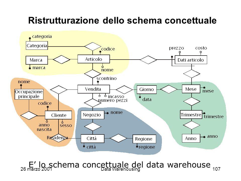 26 marzo 2001Data Warehousing107 Ristrutturazione dello schema concettuale E lo schema concettuale del data warehouse