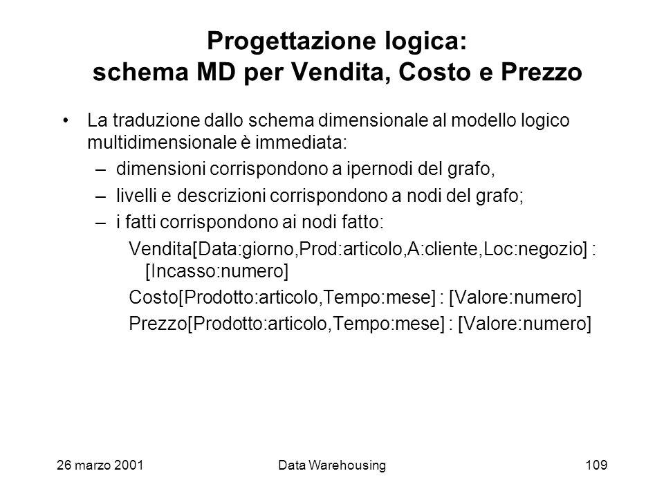 26 marzo 2001Data Warehousing109 Progettazione logica: schema MD per Vendita, Costo e Prezzo La traduzione dallo schema dimensionale al modello logico