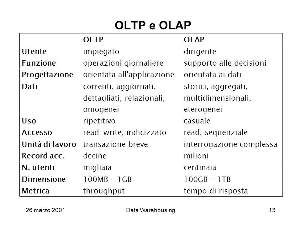 26 marzo 2001Data Warehousing13 OLTP e OLAP
