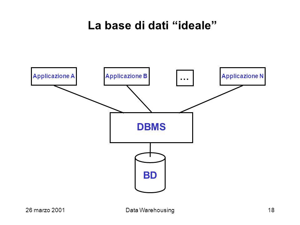 26 marzo 2001Data Warehousing18 La base di dati ideale BD DBMS Applicazione AApplicazione BApplicazione N...