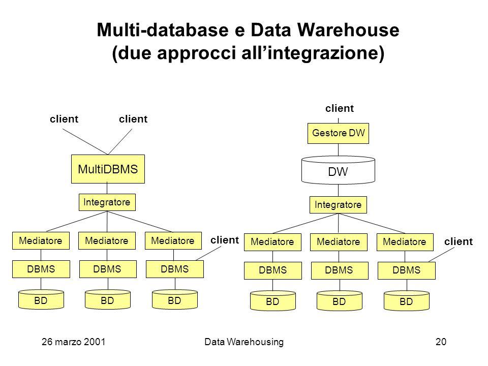 26 marzo 2001Data Warehousing20 Multi-database e Data Warehouse (due approcci allintegrazione) client Gestore DW client DBMS BD Mediatore DW Integrato