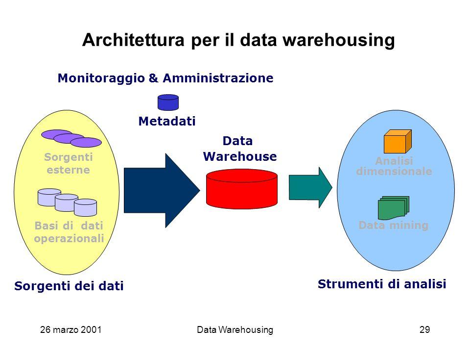 26 marzo 2001Data Warehousing29 Architettura per il data warehousing Monitoraggio & Amministrazione Metadati Data Warehouse Sorgenti dei dati Sorgenti