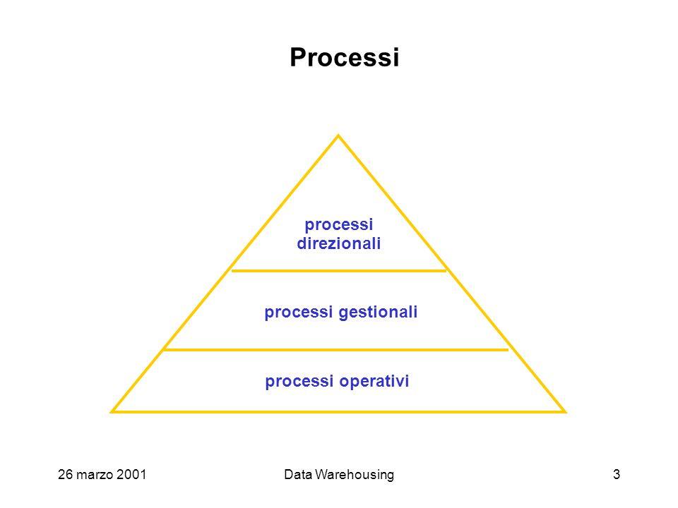 26 marzo 2001Data Warehousing3 Processi processi operativi processi gestionali processi direzionali