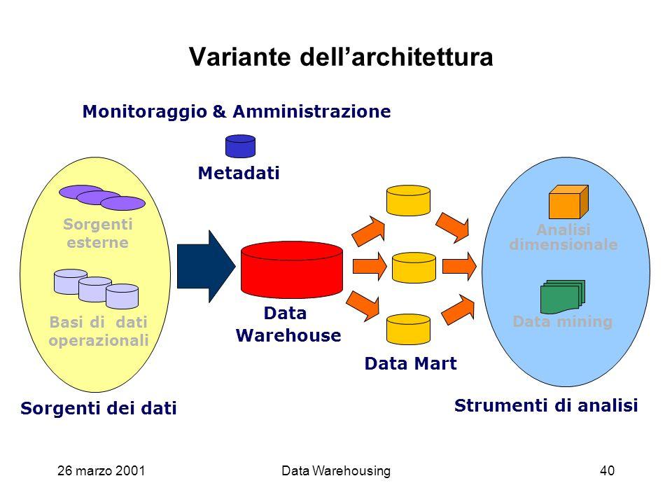 26 marzo 2001Data Warehousing40 Variante dellarchitettura Monitoraggio & Amministrazione Metadati Data Warehouse Data Mart Sorgenti dei dati Sorgenti
