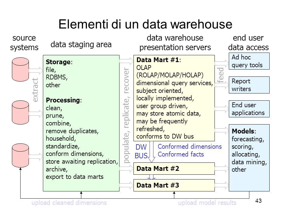43 Elementi di un data warehouse Storage: file, RDBMS, other Processing: clean, prune, combine, remove duplicates, household, standardize, conform dim