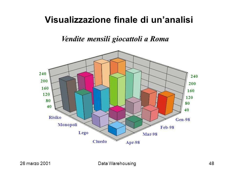 26 marzo 2001Data Warehousing48 Visualizzazione finale di unanalisi Vendite mensili giocattoli a Roma
